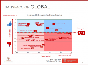 Grafico Satisfaccion